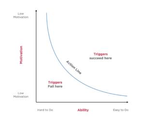 The Fogg Behaviour Model - Adapted by Keller Education