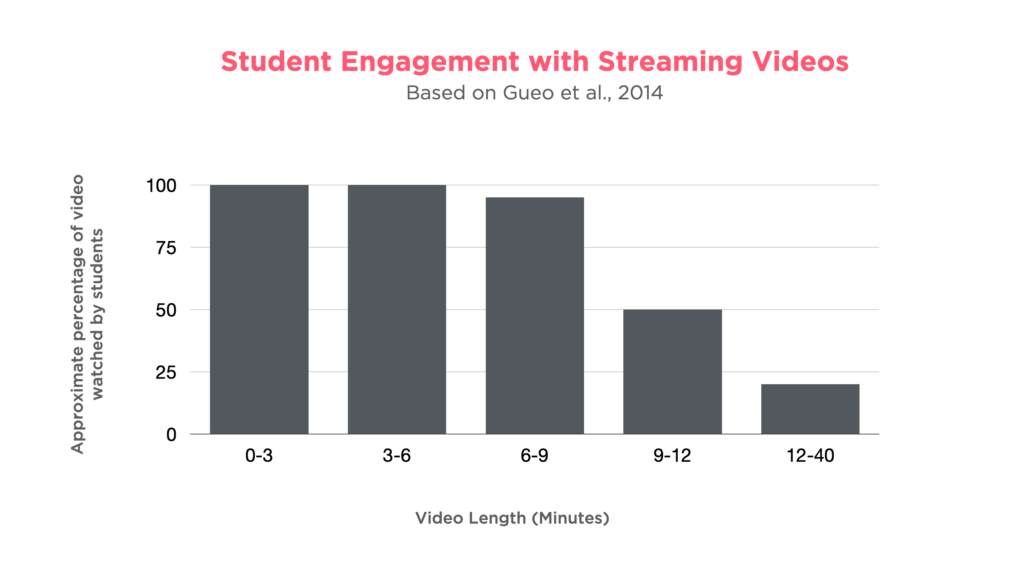 Student Engagement with Streaming Videos